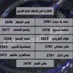 ملخص واهداف مباراة السعودية ولبنان في كأس آسيا 2019