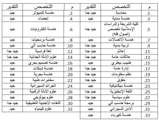 20190526153849088 - أكاديمية سعد العبدالله تستقبل طلبات الالتحاق بدورة ضباط الاختصاص حتى 6 يونيو