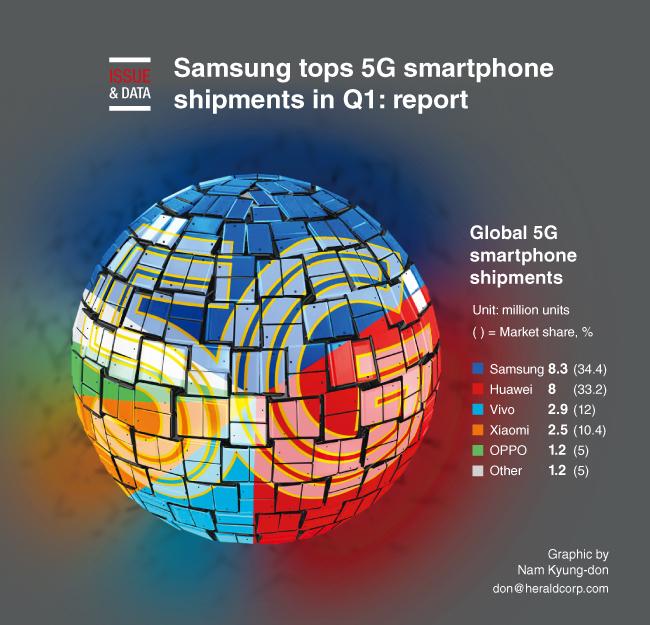 سامسونج و Huawei تهيمنان على سوق هواتف 5G في الربع الأول من هذا العام - سامسونج و Huawei تهيمنان على سوق هواتف 5G في الربع الأول من هذا العام