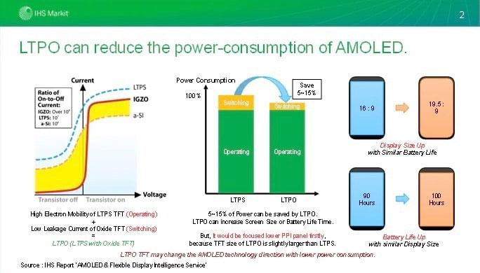 سامسونغ تطور شاشات موفرة للطاقة في الأجهزة الإلكترونية - سامسونج تطور شاشات موفرة للطاقة في الأجهزة الإلكترونية