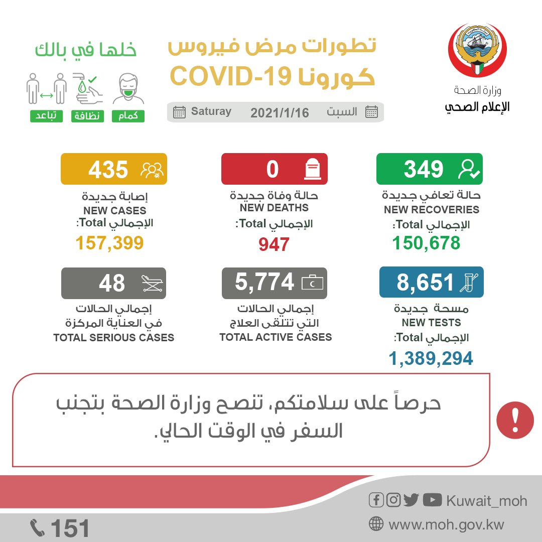 """٢٠٢١٠١١٦ ١٥٢٩١٩ - #الصحة"""": 435 إصابة جديدة بـ """"كورونا"""" وشفاء 349 حالة.     #العبدلي_نيوز"""