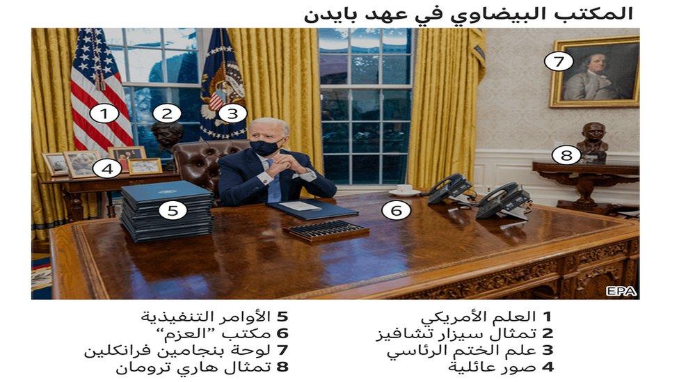٢٠٢١٠١٢٢ ١٢٤٥٢٩ - تنصيب جو بايدن: ما دلالة التعديلات التي أحدثها رئيس الولايات المتحدة في المكتب البيضاوي؟
