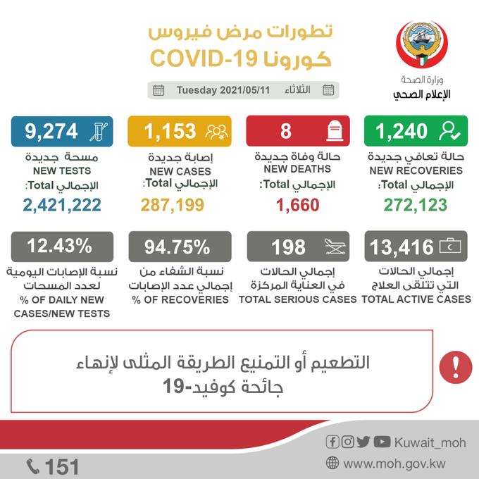"""٢٠٢١٠٥١١ ٢١٥٥٤٥ - """"#الصحة"""": 1153 إصابة جديدة بفيروس كورونا.. و8 حالات وفاة   -شفاء 1240 إصابة وإجمالي المتعافين 272123.   #العبدلي_نيوز"""
