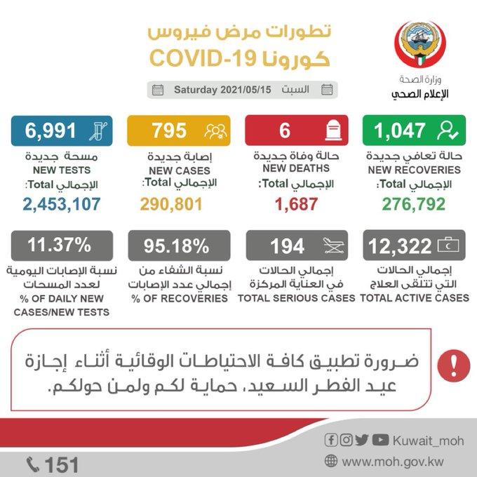 E1crIXdXsAIH14D - #وزارة_الصحة: إصابة 795 حالة جديدة، وتسجيل 1,047 حالة شفاء، و 6 حالات وفاة.          #الكويت.       #العبدلي_نيوز