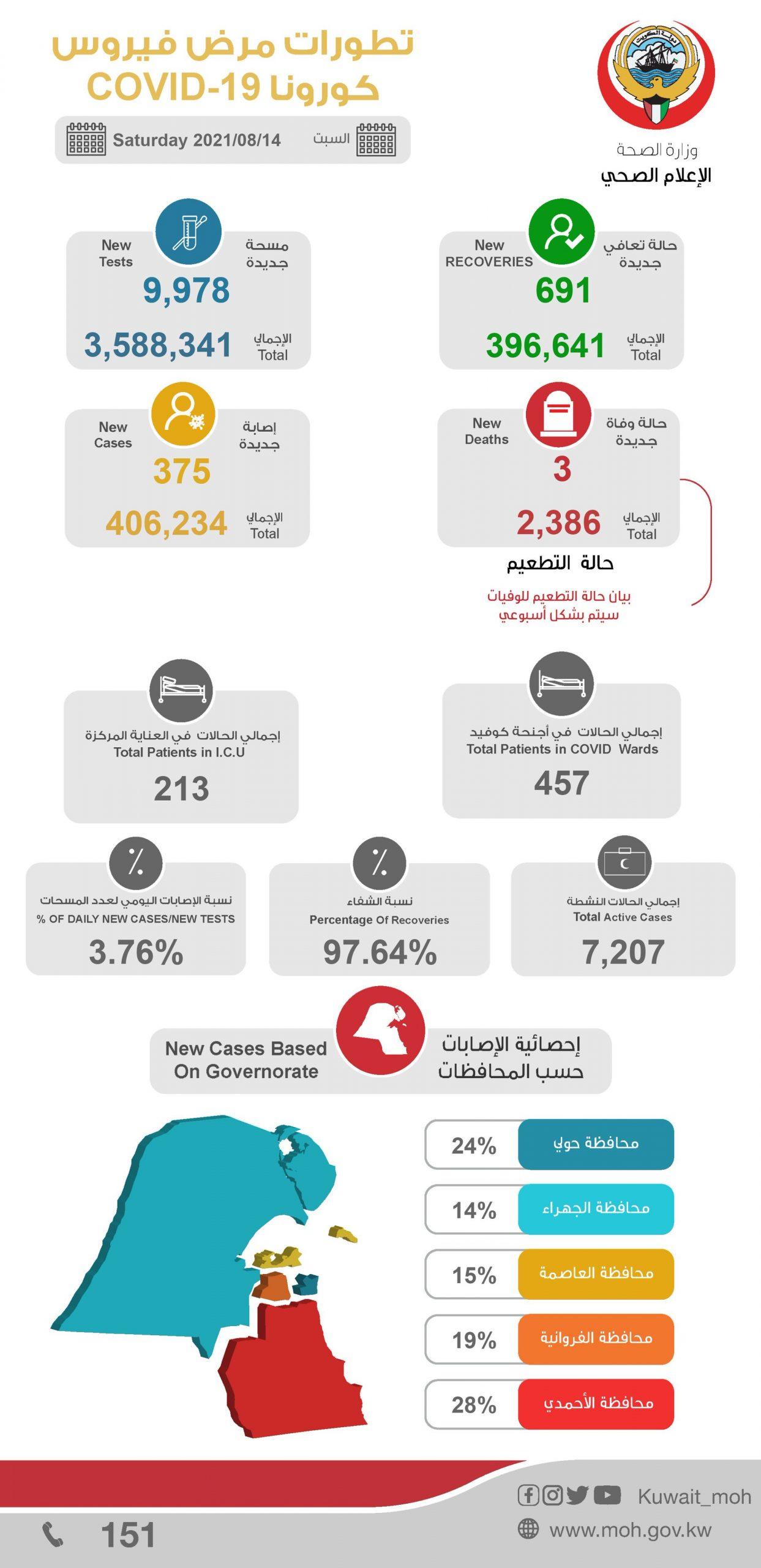 """""""#الصحة"""": 375 إصابة جديدة بفيروس #كورونا.. و3 حالات وفاة. #العبدلي"""