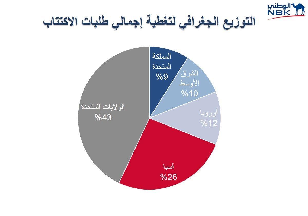 ٢٠٢١٠٩١٤ ١٠٣٦٥٥ - #بنك_الكويت_الوطني ينجح في تسعير سندات بقيمة مليار دولار أميركي بمعدل تغطية تخطى 1.7 مرة.  #العبدلي_نيوز