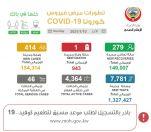 """#الصحة"""": 414 إصابة جديدة بـ """"كورونا"""" والاجمالي 154314 وتسجيل حالة وفاة واحدة.     #العبدلي_نيوز"""