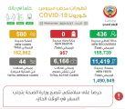 """""""#الصحة"""": 580 إصابة جديدة بـ """"كورونا"""" والإجمالي 162862.     #العبدلي_نيوز"""