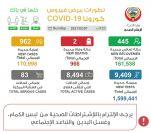 """""""#الصحة"""": 962 إصابة جديدة بـ """"كورونا"""" والإجمالي 170998.. وحالتا وفاة.  #العبدلي_نيوز"""