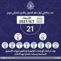 21 مخالفًا لحظر التجول أمس.. 15 مواطنًا و6 مقيمين.    #العبدلي_نيوز