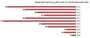 انخفاض عمليات الإعدام لجرائم المخدرات بنسبة 75% خلال 2020.  #العبدلي_نيوز