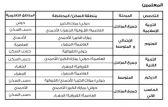 ضوابط تحديد مراكز عمل المعلمين الكويتيبن الواصلين للمناطق التعليمية مباشرة من ديوان الخدمة المدنية للتعيين.  #العبدلي_نيوز