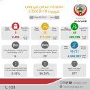 #وزارة_الصحة: 30 إصابة جديدة و48 حالة شفاء  اليوم الرابع على التوالي لم تسجل أي حالة وفاة جديدة بكورونا  #الكويت #الاخبار_الحلوه  #جمعة_مباركة.     #العبدلي_نيوز