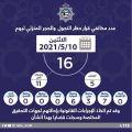 16 شخصاً خالفوا #حظر_التجول أمس.. 5 مواطنين و11 مقيماً                   #العبدلي_نيوز