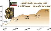ارتفاع سعر برميل النفط الكويتي بأكثر من 20%