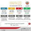 """""""الصحة"""": 1084 إصابة جديدة بفيروس كورونا.. و 5 حالات وفاة   -شفاء 1100 إصابة وإجمالي المتعافين 279924.        #العبدلي_نيوز"""