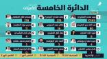 تحديث … #الوسمي يتخطى 10000 صوت                 #العبدلي_نيوز